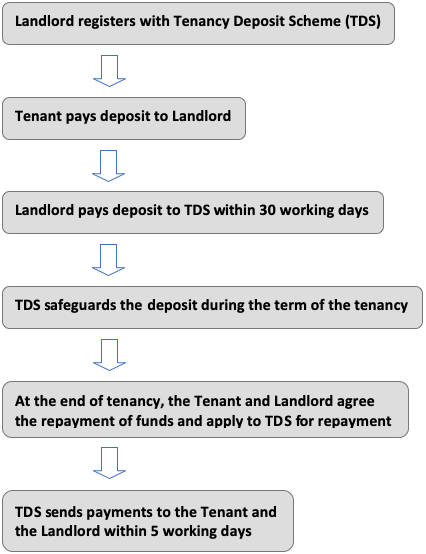 How tenancy deposits work in Scotland